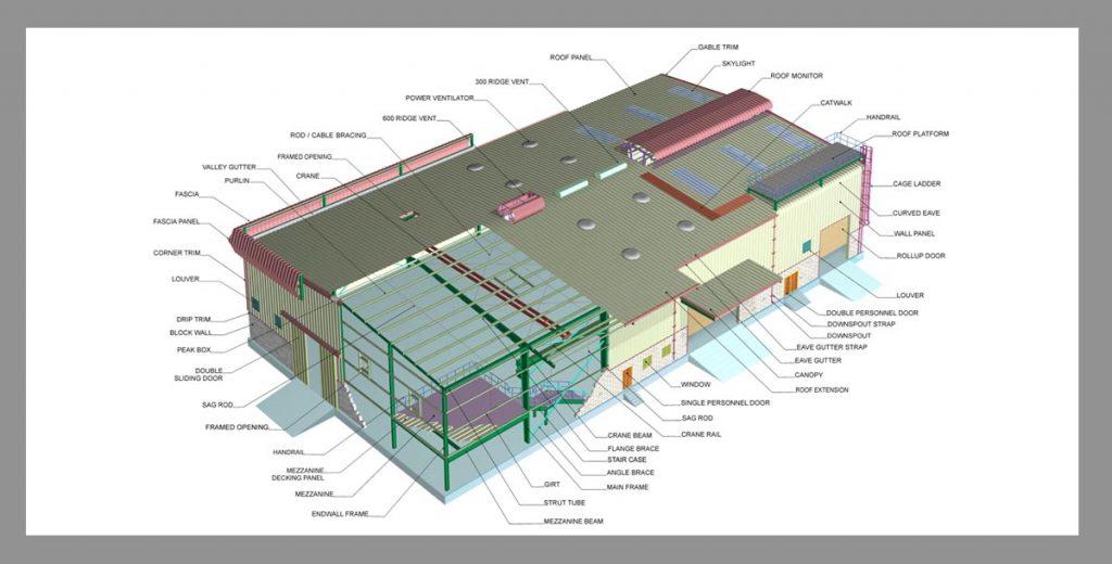 Pre Engineered Steel Buildings (PEB)