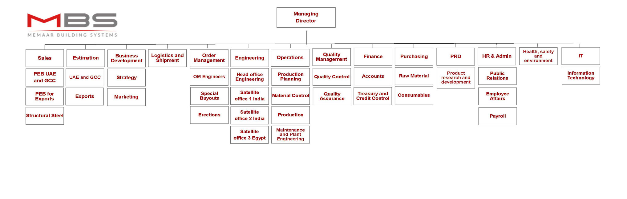 MBS Organization Structure
